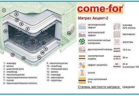 Матрас «Акцент-2 плюс» (Come-for)
