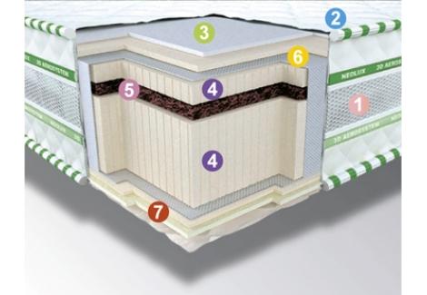 Матрас 3D Аэросистема Неофлекс BIO Зима-лето Неолюкс